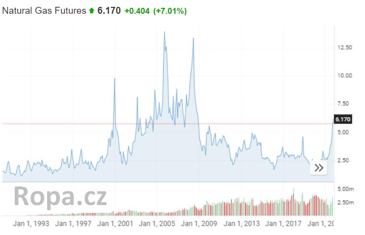 cena zemní plyn graf od roku jan 1993 až 2021 ropa.cz