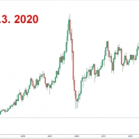 Graf WTI ropa 18.3. 2020