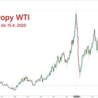 Cena ropy graf historie 1987 az 2020