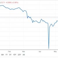 cena ropy duben