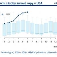Graf měsíční zásoby surové ropy