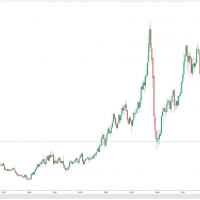 vývoj ceny ropy Brent 1998 až 2020