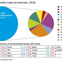 GRAPH OPEC share world crude oil reserves 2018