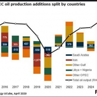 Oil production 2022 ropa