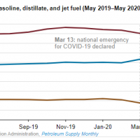 EIA reporting graph