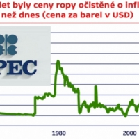 Vývoj ceny ropy 1946 až 2020 graf logo opec