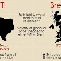 Brent or WTI