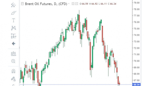 graf cena ropy Brent  oil 5 až 8_2021