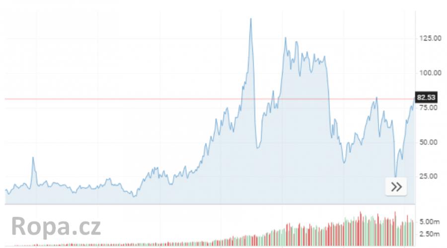 cena ropy Brent od roku jan 1991 až 2021  ropa.cz